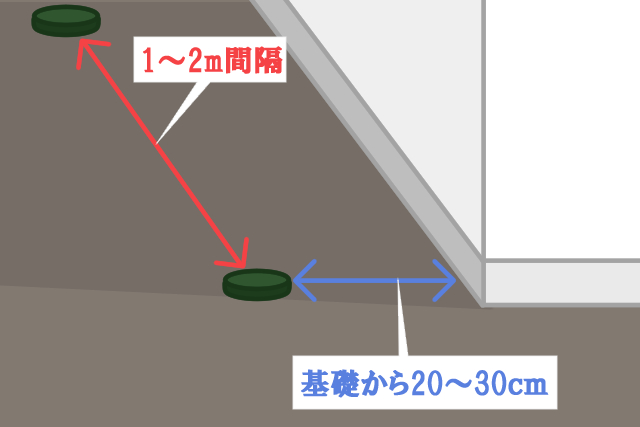 1.家の周りの地面に専用容器を埋め、エサ木を中に入れる